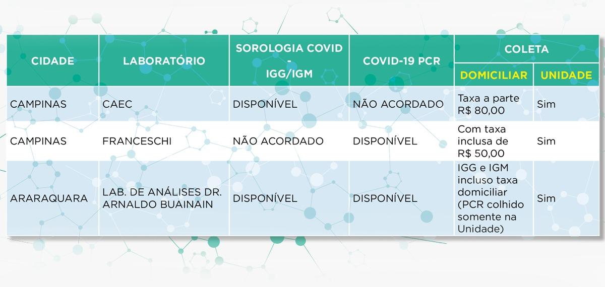 Laboratórios realizam exame de Covid-19 na Amafresp
